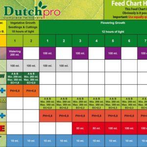 Dutch Pro Hydro-Coco Schema